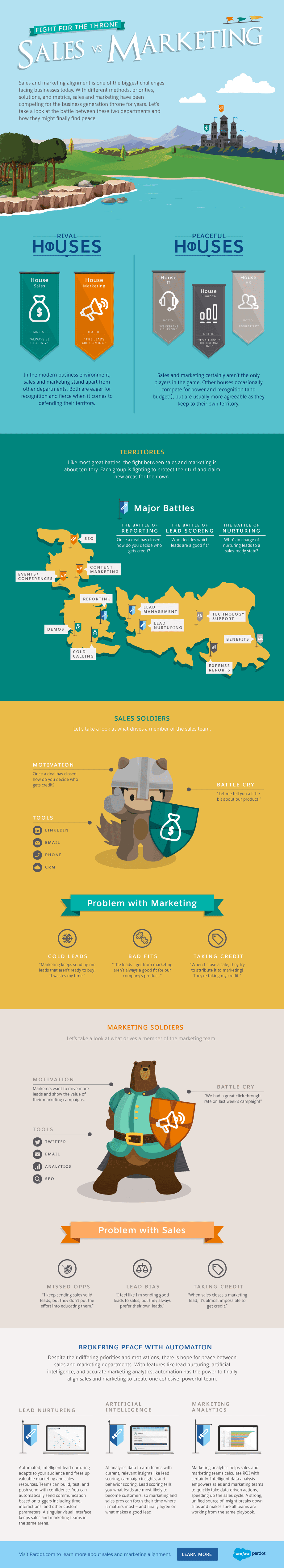 Sales vs. Marketing: Fight for the Throne #infographic