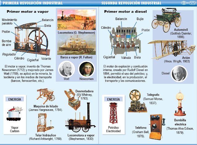 Resultado de imagen de resumen revolución industrial 4º ESO