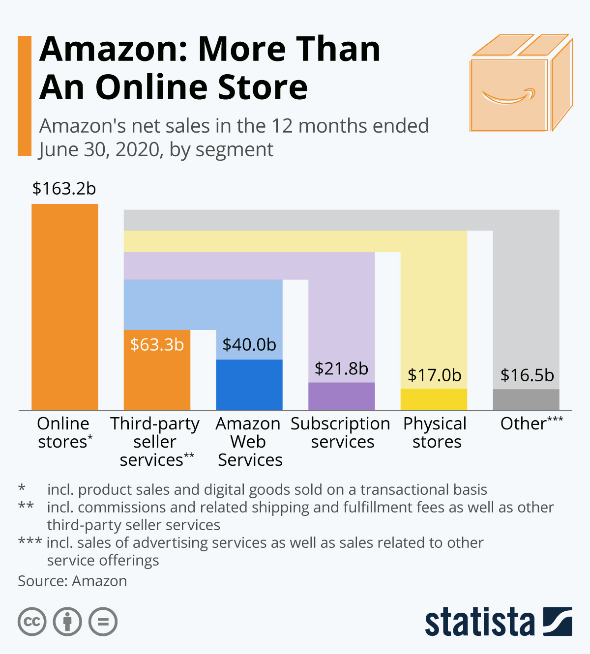 Amazon: More Than An Online Store #infographic
