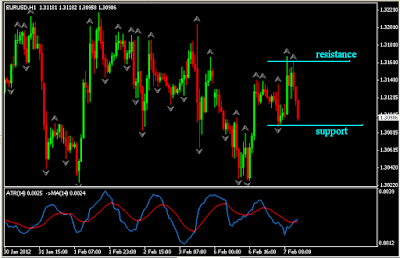 Atr multiple for targets forex