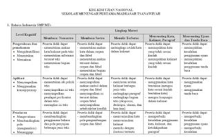 Download Kisi-Kisi UN SMP/MTs 2020
