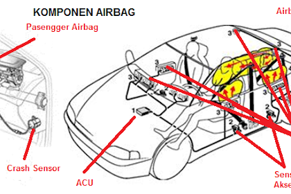 Fungsi, Komponen, dan Cara Kerja Airbag