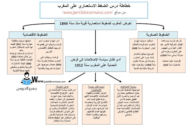 خطاطة درس الضغط الاستعماري على المغرب دروس الاجتماعيات مادة التاريخ للسنة الثالثة اعدادي