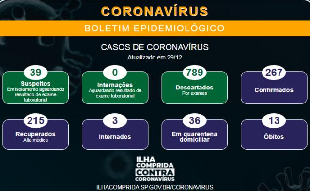 ILHA COMPRIDA REGISTRA DÉCIMO TERCEIRO ÓBITO POR COVID-19