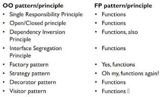 Tabela com duas colunas, uma explicando o que temos de padrões em OO e os FP (que é apenas funções)