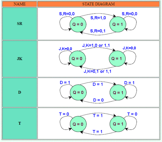 Finally Got State Table And State Diagram Finallygot