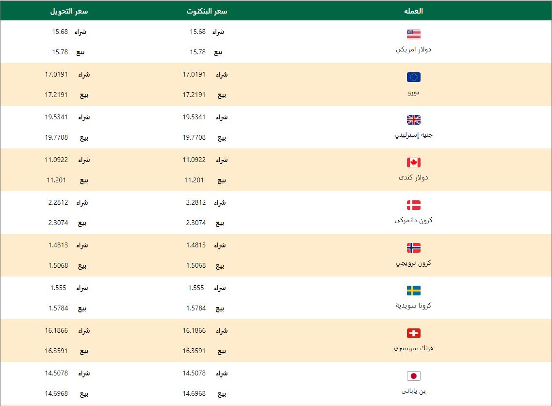 اسعار العملات اليوم الجمعة 17 ابريل 2020 اسعار العملات العربية والاجنبية