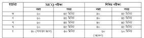 DU admission marks distribution 2021-2022
