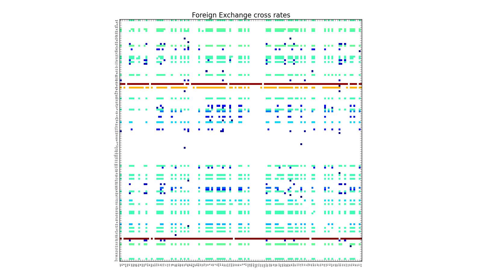 ComputSimu: Networks 1: Scraping + Data visualization +