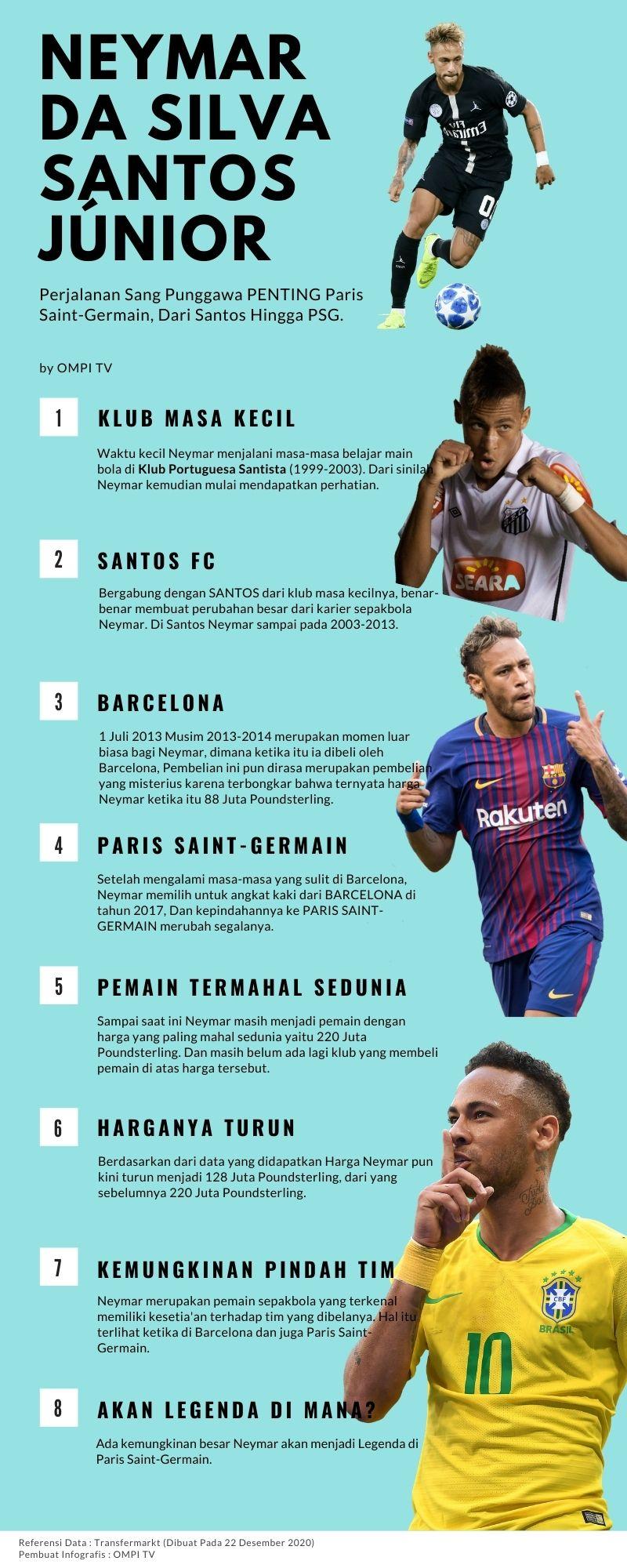 Neymar Da Silva, Pemain Yang Setia Kepada Timnya