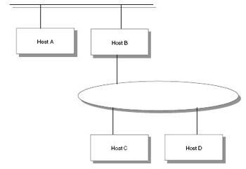Gambar 4.2 Direct dan Indirect Route – Host C memiliki direct route terhadap Host B dan D, dan memiliki indirect route terhadap host A melalui gateway B