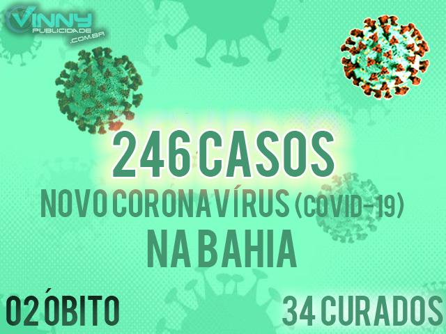 Bahia tem 246 casos confirmados de Covid-19; 34 já foram curados