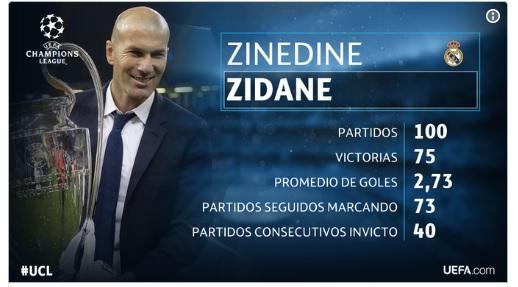 Zinedine Zidane 100 partidos como DT del Real Madrid