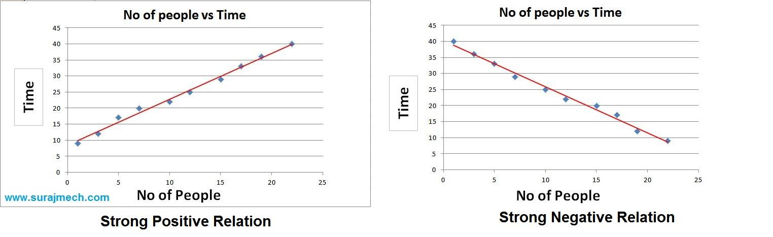 Strong Correlation