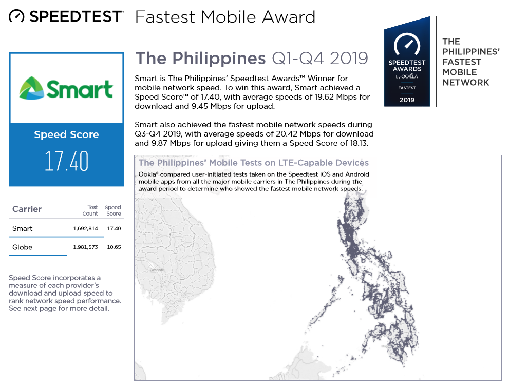 Smart vs Globe Philippines