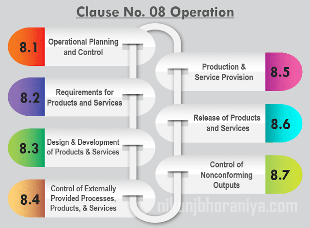 Clause No 08 Operation
