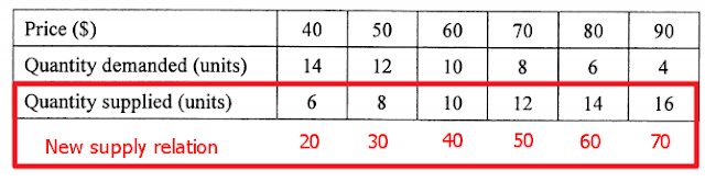 2016 Econ DSE Paper 1 MC Q19 Demand Supply Table