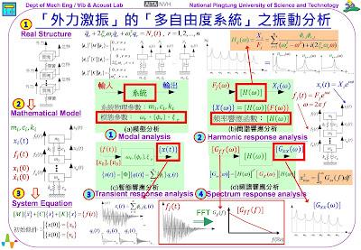 圖2、「外力激振」的「多自由度系統」之振動分析