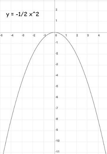 y = -1/2 x²