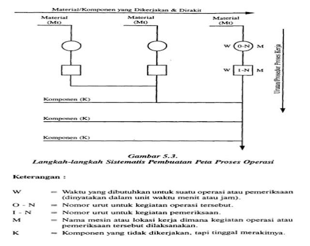 langkah langkah sistematis pembuatan peta proses operasi
