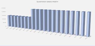 gross profit visual