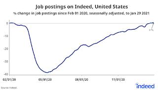 Indeed job postings