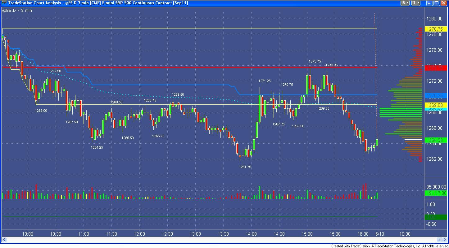 Trader46: Futurestrader71 type charts on different platforms