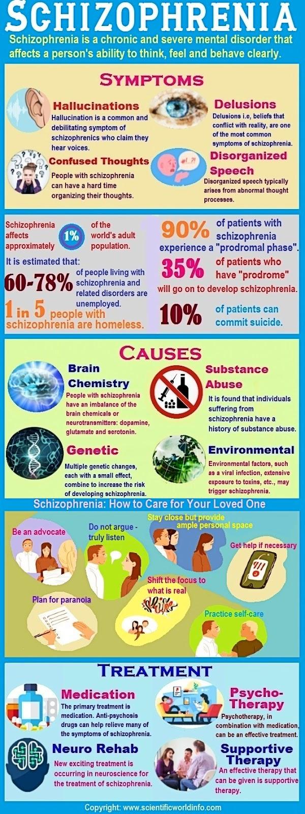 Schizophrenia Infographic