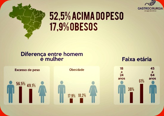 diferença entre excesso de peso e obesidade