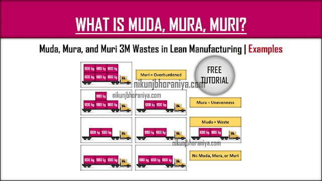 Muda Mura Muri | 3M Wastes in Lean Manufacturing