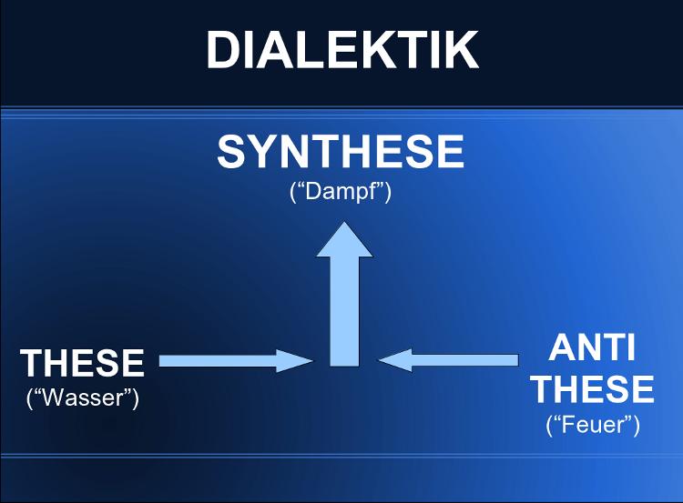 Dialektik: These, Antithese und Synthese