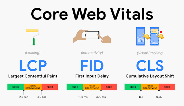 web core vitals