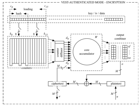 Criptografia: CAST-128 Block Cipher