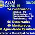 ASSAÍ - BOLETIM DO COVID-19, CONFIRMA 24 PACIENTES CONFIRMADOS E CINCO ÓBITOS