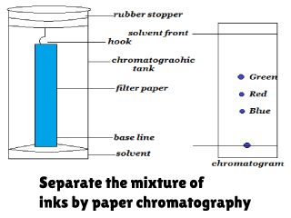 Separate the mixture of inks by paper chromatography