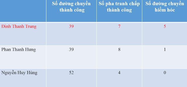 Các chỉ số thống kê trong trận đấu giữa QNK.. Quảng Nam và Hà Nội T&T về Thanh Trung, Thanh Hưng và Huy Hùng tại VLeague 2016.
