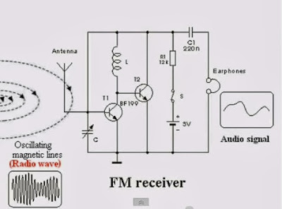 BIG BRAIN: FM Radio Station Notes Part 24