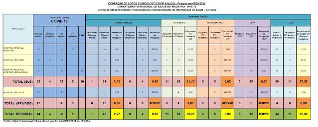 31,43 % da taxa de ocupação dos leitos de UTI do SUS (24 vagas)  e particular   dos Hospitais do Vale do Ribeira (05/09)