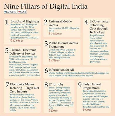 PILLARS OF DIGITAL INDIA