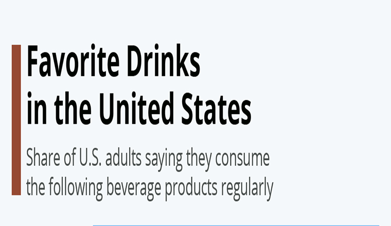 Favorite Drinks in the United States #infographic