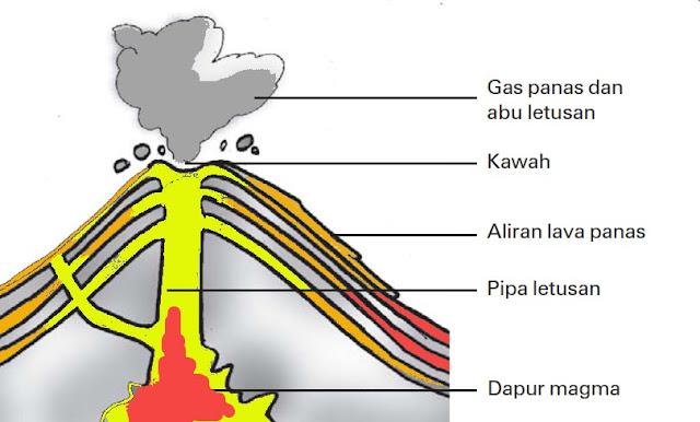 Gambar Beberapa bagian gunung berapi yang meletus