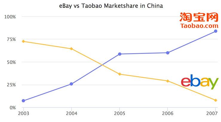 La guerra de Ebay vs Taobao