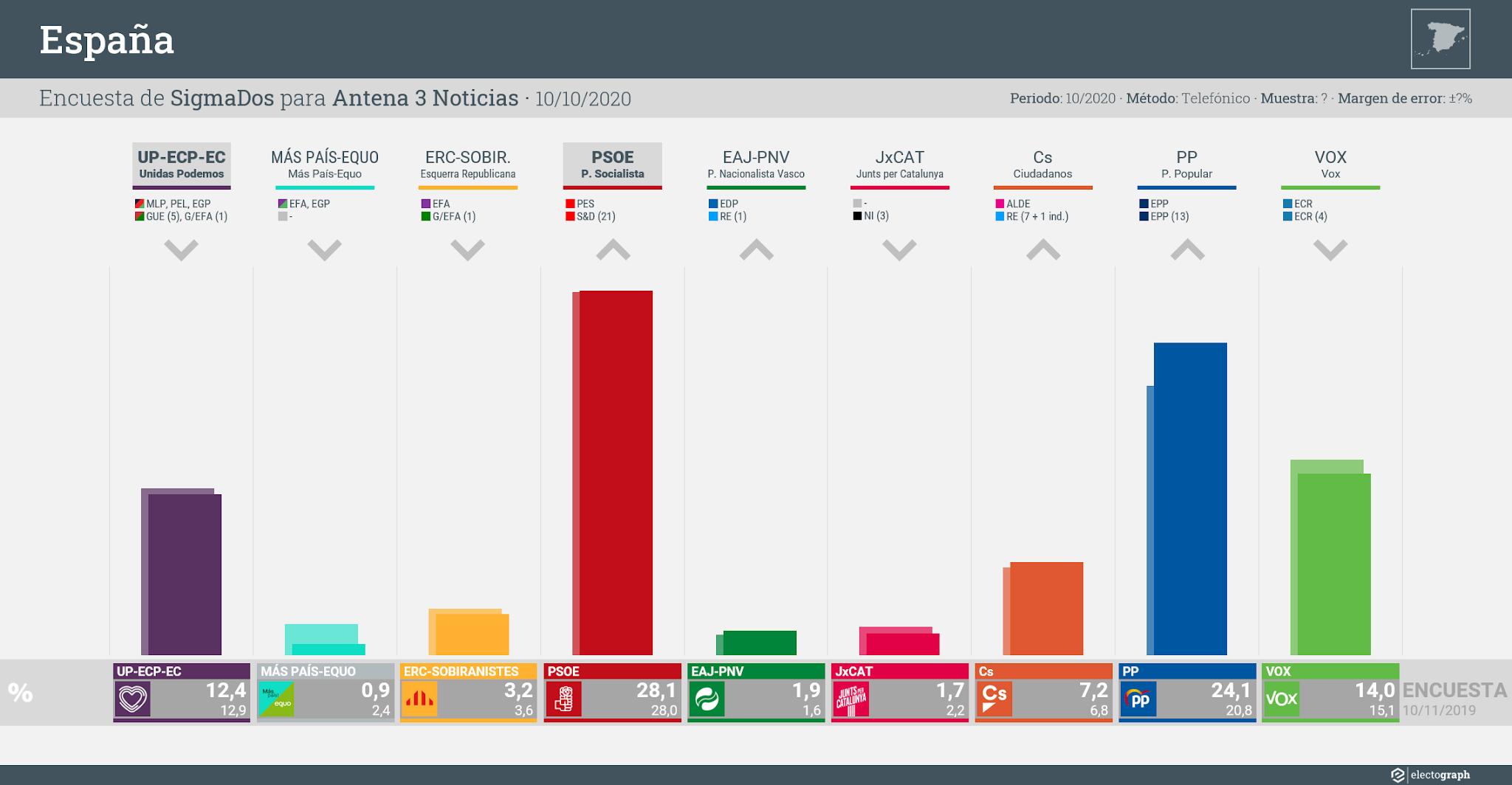 Gráfico de la encuesta para elecciones generales en España realizada por SigmaDos para Antena 3 Noticias, 10 de octubre de 2020