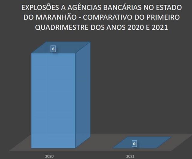 POLÍCIA CIVIL APRESENTA NÚMEROS COM REDUÇÃO DE 100% DE EVENTOS COM USO DE EXPLOSIVO EM AGÊNCIAS BANCÁRIAS NO PRIMEIRO QUADRIMESTRE DE 2021.