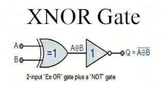 بوابة XNOR المنطقية