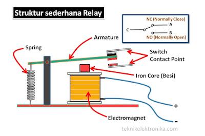 komponen daleman relay