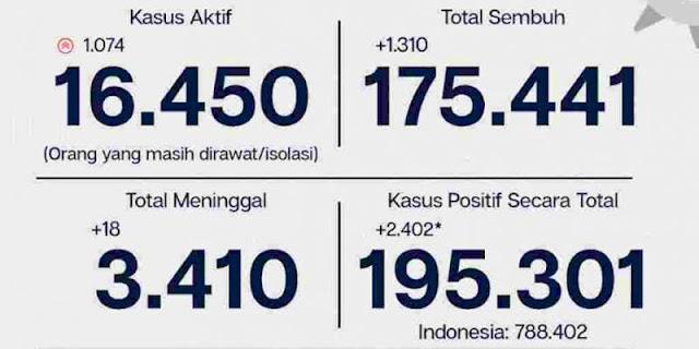 Jakarta Kembali Tembus Rekor, Sehari Bertambah 2.402 Kasus Covid-19