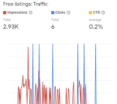 Google Shopping Free Listings Stats