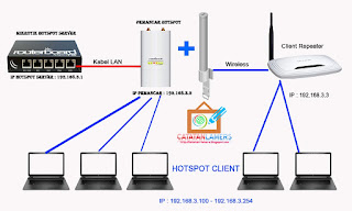 Konfigurasi TP-Link TL-WR740N DD-WRT Mode Client Bridge / Repeater