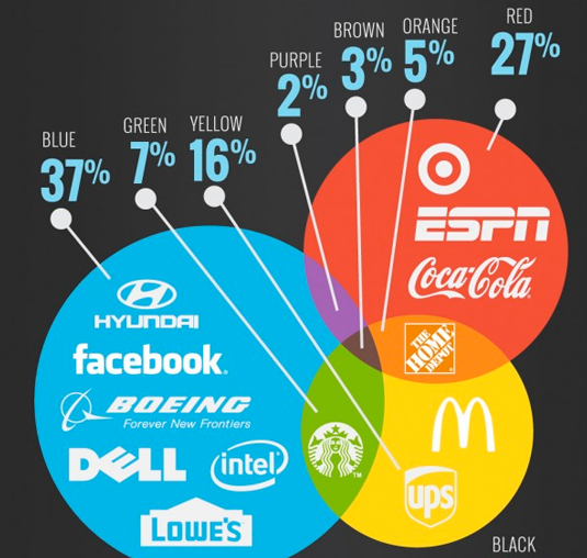 Tasty Placement Developed This Cool Infographic That Focuses On The Use Of Fonts And Colour Among Worlds Leading Brands